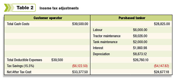 Income tax adjustments
