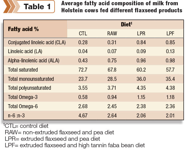 fatty acid in milk