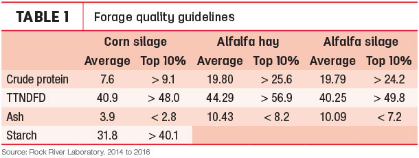 Forage Quality Guidlines