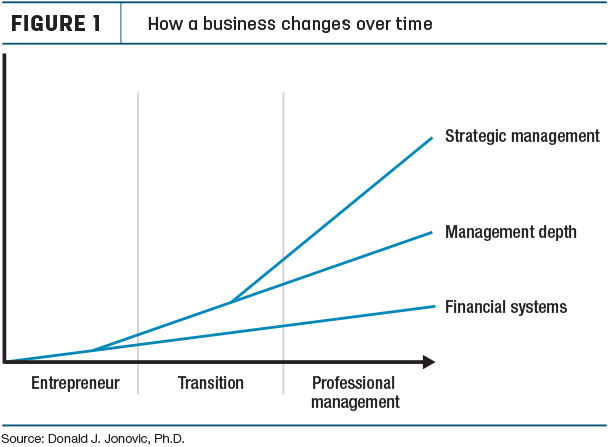 How a business changes over time