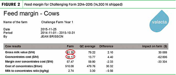 Feed Margin for Challenging Farm 2014-2015