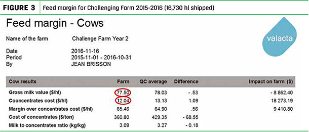 Feed margin for Challenging Farm 2015-2016