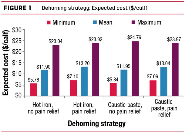 Dehorning strategy: Expected cost ($/calf)