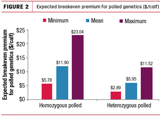 Expected breakeven premium for polled genetics ($/calf)