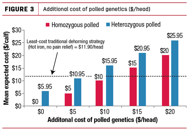Additional cost of polled genetics ($/head)