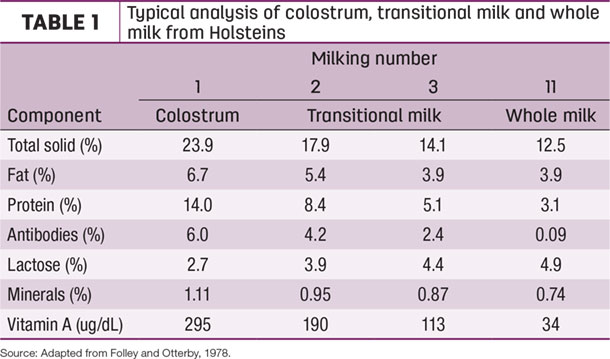 Typical analysis of coloctrum, transitional milk and whole milk form Holsteins