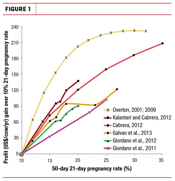 50-day 21-day pregnancy rates
