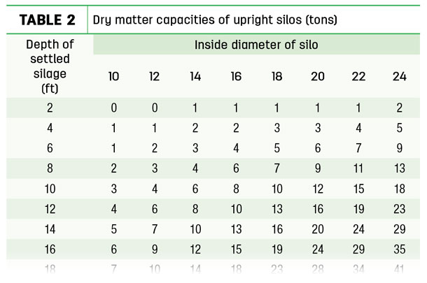 Dry matter capacities of upright silos (tons)