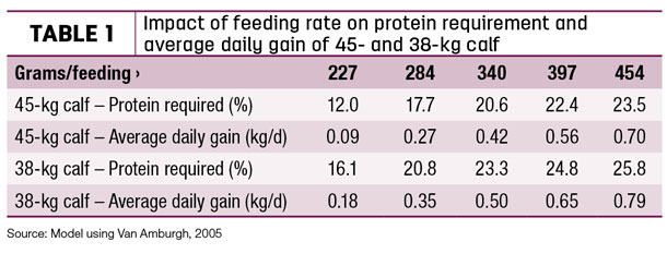 Comparing milk replacer feeding strategies: Performance and