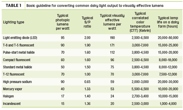 basic guidelines for converting common dairy light output to visually effective lumens