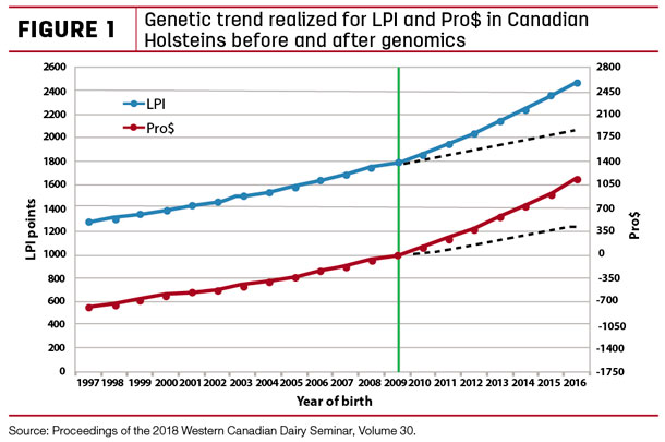 Genetic trend realized for LPI and Pro$ in Canadian Holsteins