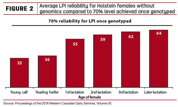 Average LPI relability for Holstein females without genomics