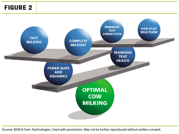 The goal is to balance your desired goals on top of optimal cow milking
