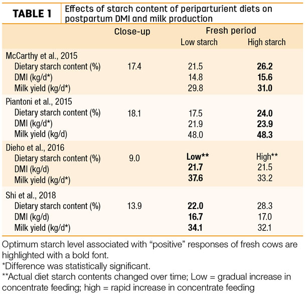 Effects of starch content of periparturient diets on postpartum DMI and milk production