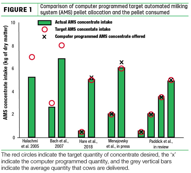 Comparison of computer programmed target automated milking system (AMS) pellet allocation and the pellet consumed