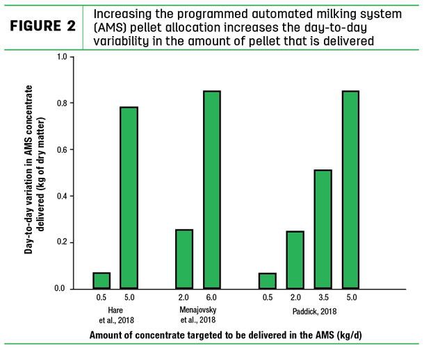 Increasing the programmed automated milking system (AMS) pellet allocation increases the day-to-day variability in the amount of pellet that is delivered