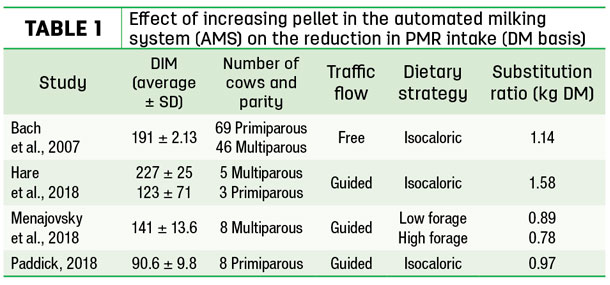 Effect of increasing pellet in the automated milking system (AMS) on the reduction in PMR intake (DM basis)