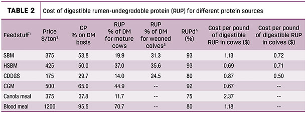 Cost of digestible rumen-undegradable protein (RUP) for different protein sources