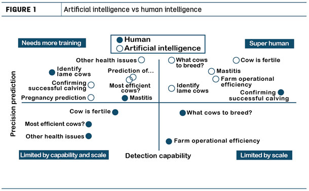 Artificial intelligence vs human intelligence