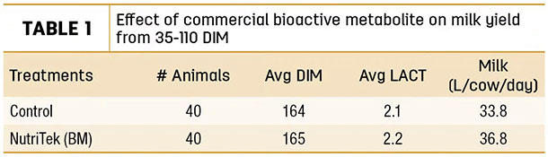 Effect of commercial bioactive metabolite on milk yield from 35-110 DIM