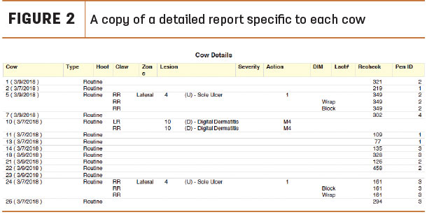 A copy of a detailed report specific to each cow.