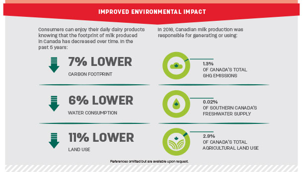 Improved environmental impact