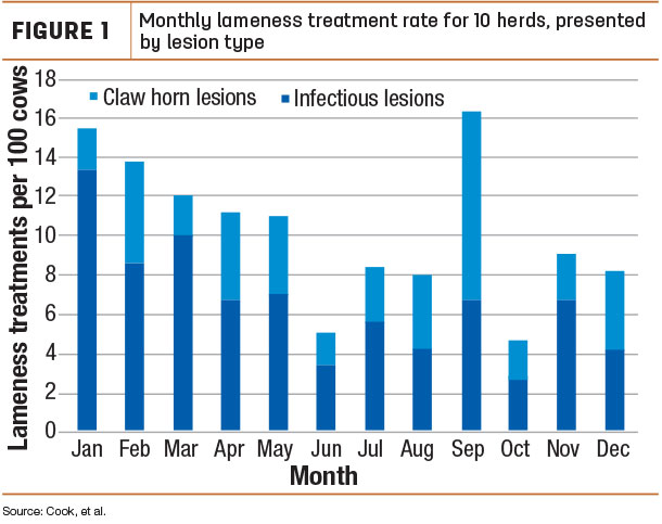Monthly lameness treatment rate for 10 herds, presented by lesion type
