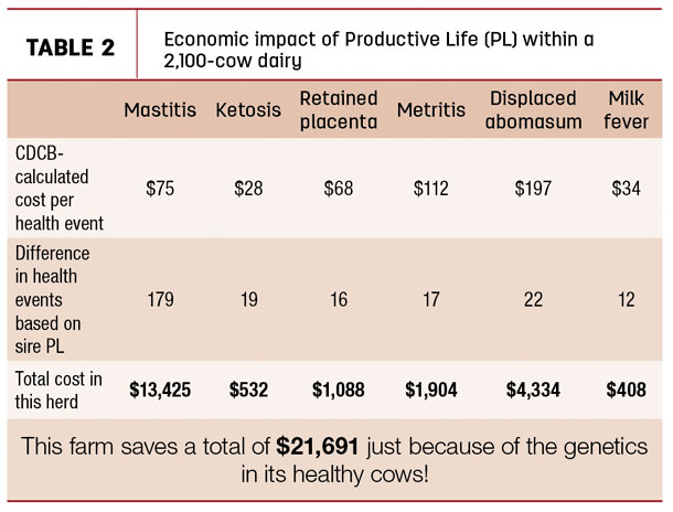 Economic impact of Productive Life (PL) within a  2,100-cow dairy