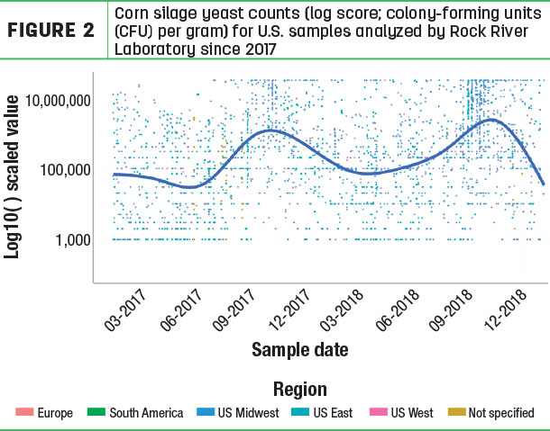 Corn silage yeast counts (log score; colony-forming units (CFU) per gram) for U.S. samples analyzed by Rock River Laboratory since 2017