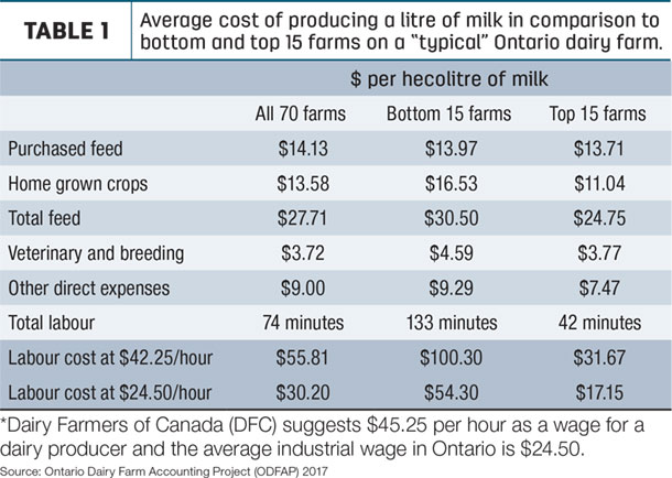 "Average cost of producing a litre of milk in comparison to bottom and top 15 farms on a ""typical"" Ontario dairy farm."