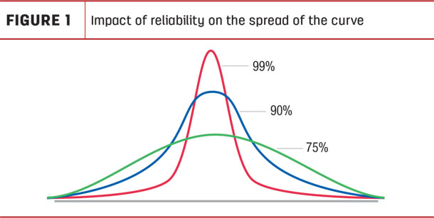 Impact of reliability on the spread of the curve