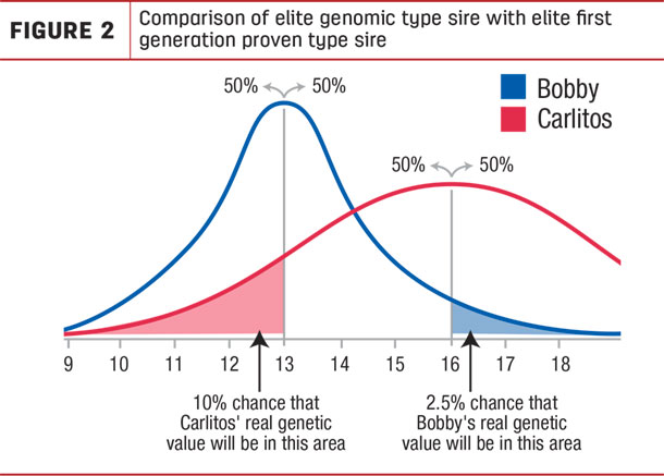Comparison of elite genomic type sire with elite first generation proven type sire
