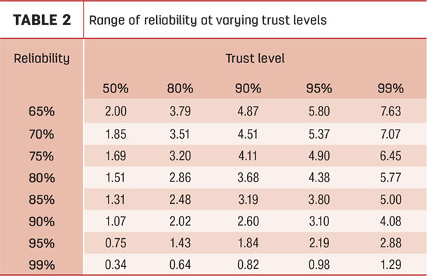 Range of reliability at varying trust levels
