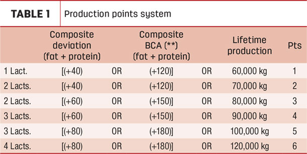 Production points system
