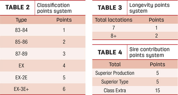 classification, longevity, sire contribution points systems