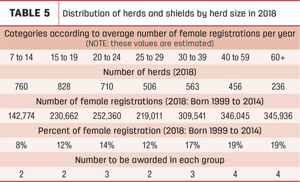 Distribution of herds and shields by herd size in 2018