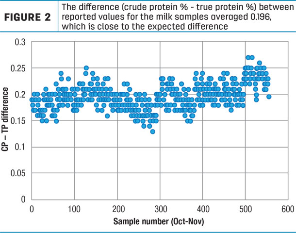 The difference (crude protein % - true protein %) between reported values for the milk samples averaged 0.196, which is close to the expected difference