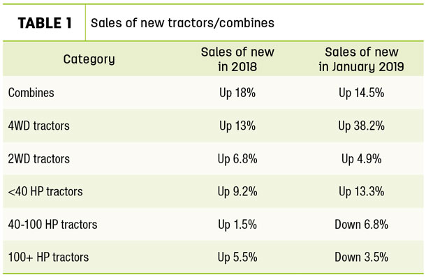 Sales of new tractors/combines