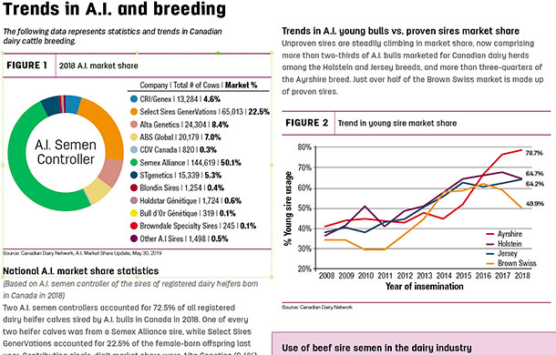 statistics and trends in Canadian dairy cattle breeding