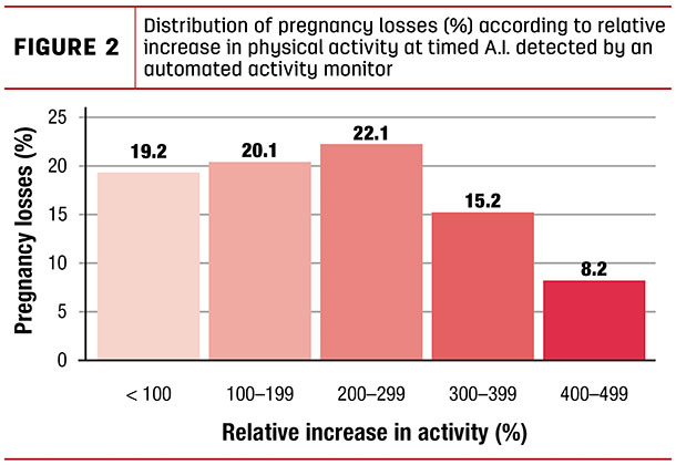 Distribution of pregnancy losses (%) according to relative increase in physical activity at timed A.I. detected by an automated activity monitor