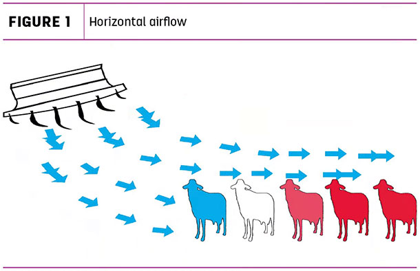 Horizontal airflow