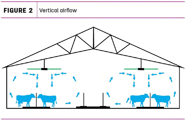 Vertical airflow