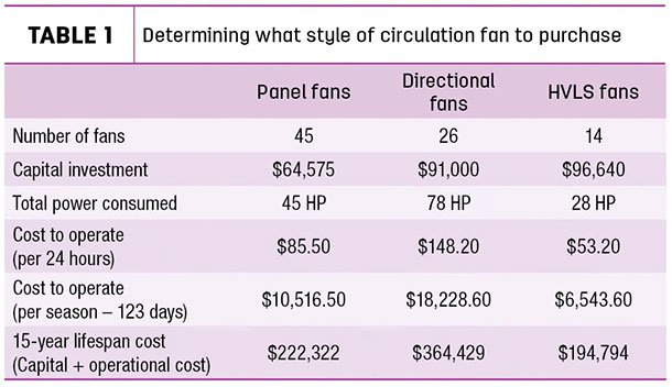 Determining what style of circulation fan to purchase