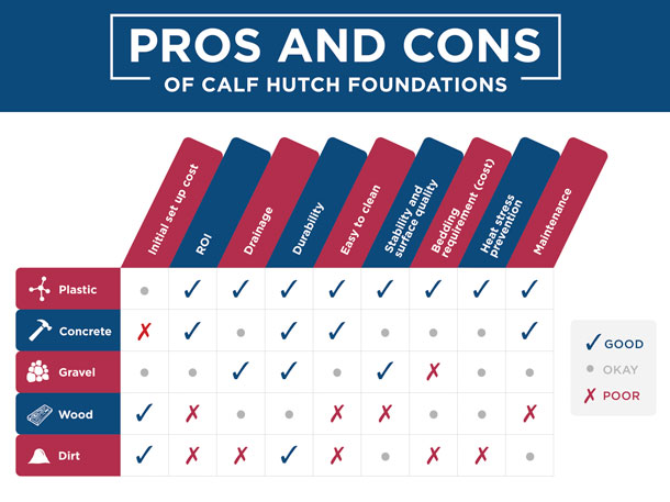 Pros and cons of calf hutch foundations