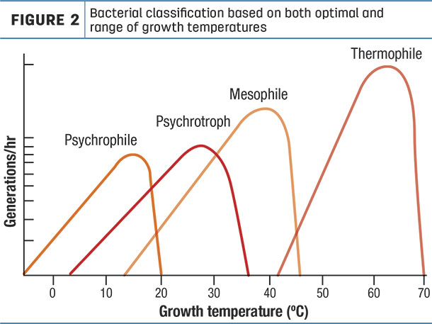 Bacterial classification based on both optimal and range of growth temperatures