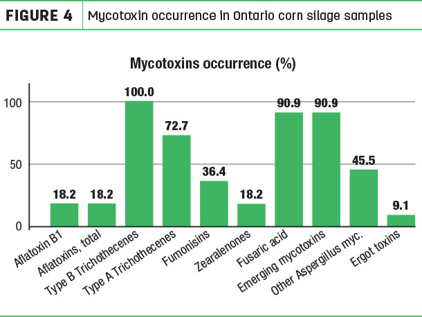 Mycotoxin occurrence in Ontario corn silage samples
