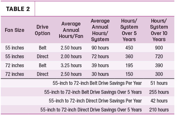 Difference in annual manhours