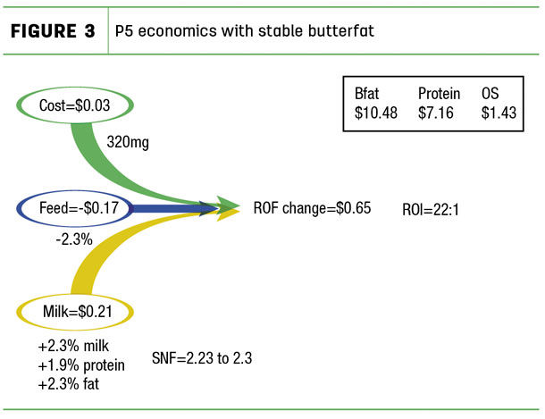 P5 economics with stable butterfat
