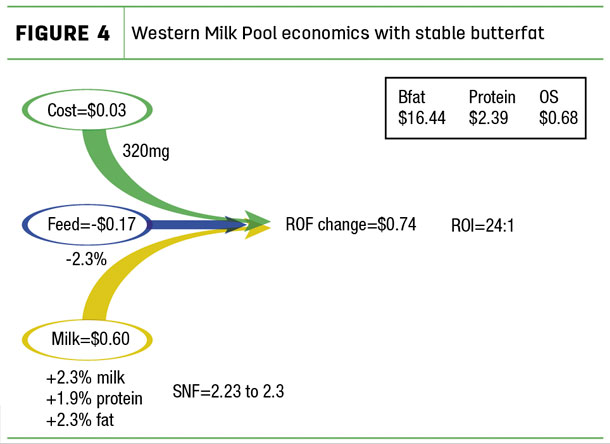 Western Milk Pool exonomics with stable butterfat