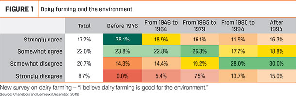 Dairy farming and the environment